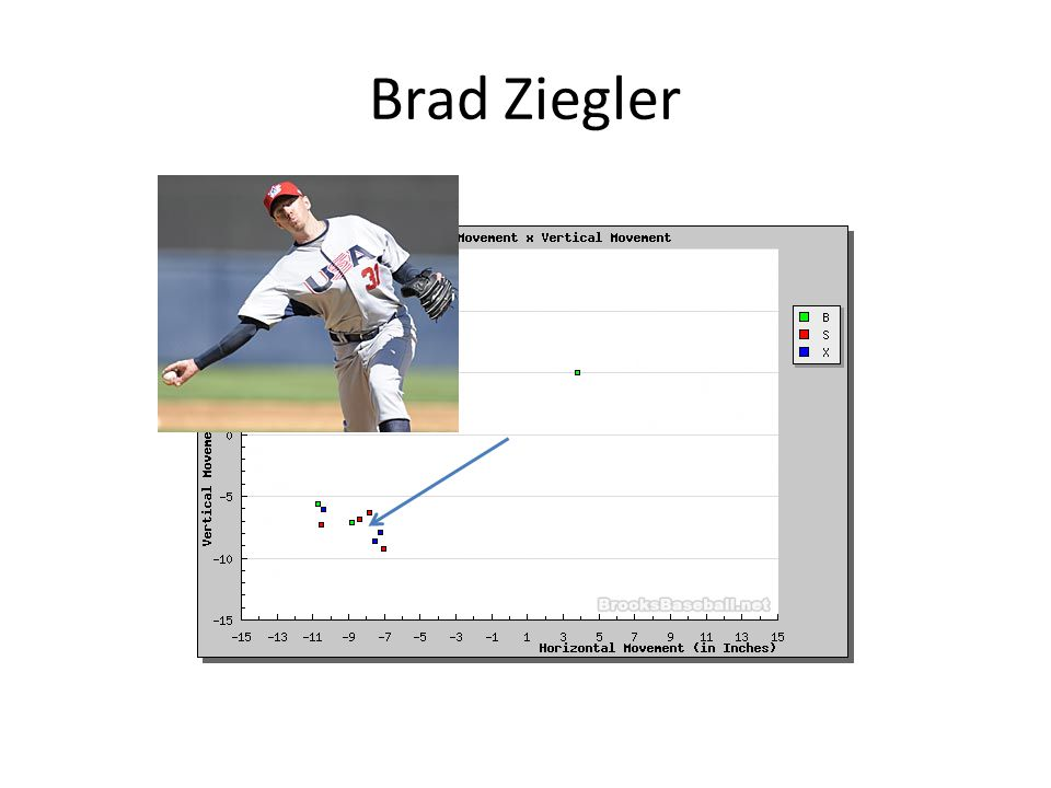 All other pitches work off the Fastball Fastball (-0 mph) Splitter (-5 mph) Change Up (-9 mph) Sinker (-3 mph) Change Up (-9 mph) Cutter (-3 mph) Slider (-7 mph) Slurve (-10 mph?) Curve (-13 mph) The Pitching Peanut (high ¾ arm slot)