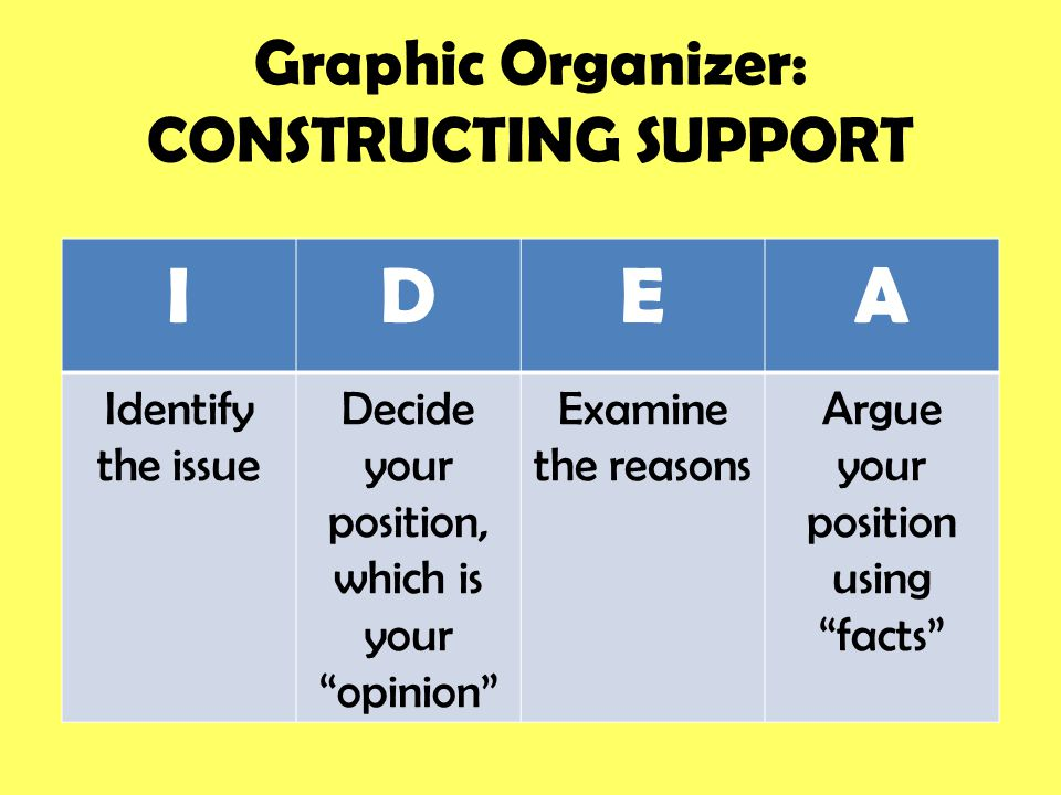 "Graphic Organizer: CONSTRUCTING SUPPORT IDEA Identify the issue Decide your position, which is your ""opinion"" Examine the reasons Argue your position"