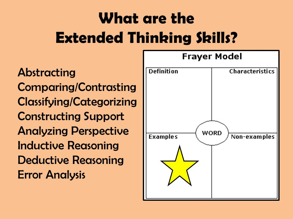 What are the Extended Thinking Skills? Abstracting Comparing/Contrasting Classifying/Categorizing Constructing Support Analyzing Perspective Inductive
