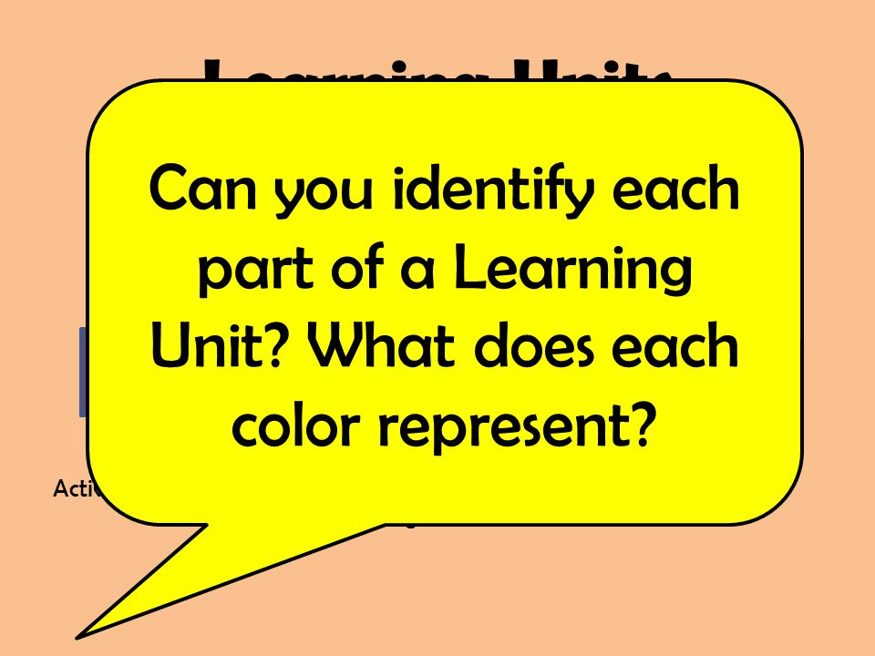 Learning Units Acquisition Culminating Activity Test Activating Extended Thinking Can you identify each part of a Learning Unit? What does each color