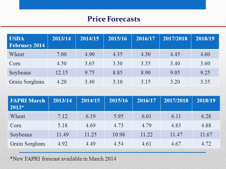 Price Forecasts USDA February 2014 2013/142014/152015/162016/172017/20182018/19 Wheat7.004.904.354.304.454.60 Corn4.503.653.303.353.403.60 Soybeans12.159.758.858.909.059.25 Grain Sorghum4.203.403.103.153.203.35 FAPRI March 2013* 2013/142014/152015/162016/172017/20182018/19 Wheat7.126.195.956.016.116.28 Corn5.184.694.734.794.834.88 Soybeans11.4911.2510.9811.2211.4711.67 Grain Sorghum4.924.494.544.614.674.72 *New FAPRI forecast available in March 2014