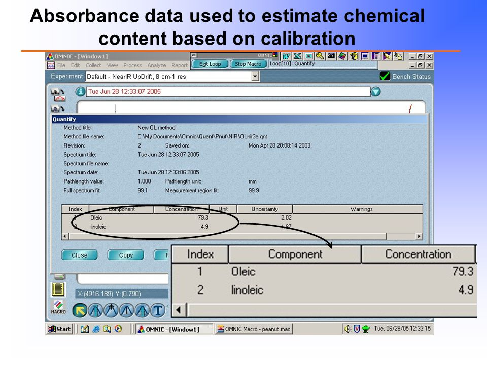 Absorbance data used to estimate chemical content based on calibration