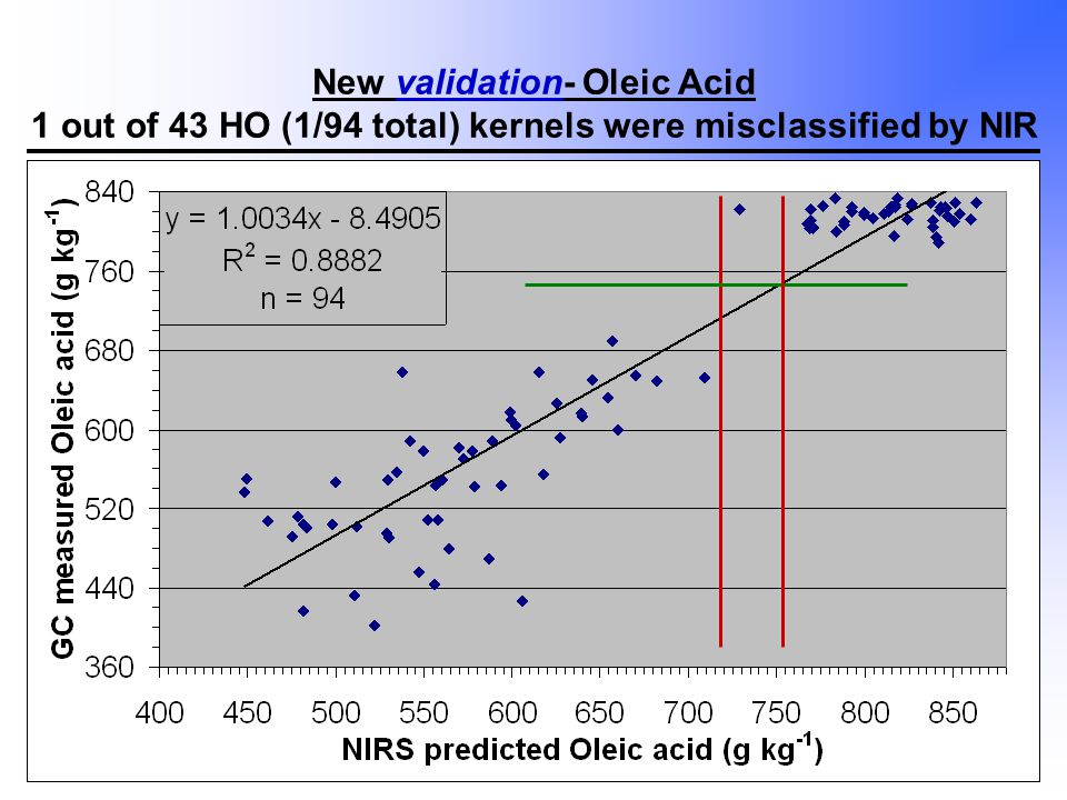 New validation- Oleic Acid 1 out of 43 HO (1/94 total) kernels were misclassified by NIR