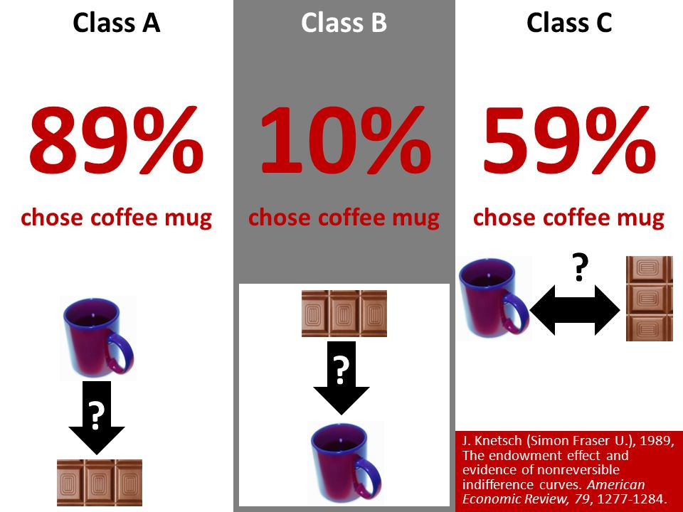 Class B 10% chose coffee mug Class C 59% chose coffee mug Class A 89% chose coffee mug .