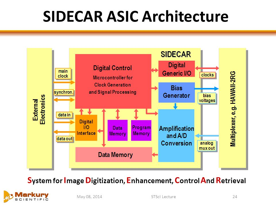 May 08, 2014STScI Lecture24 S ystem for I mage D igitization, E nhancement, C ontrol A nd R etrieval SIDECAR ASIC Architecture