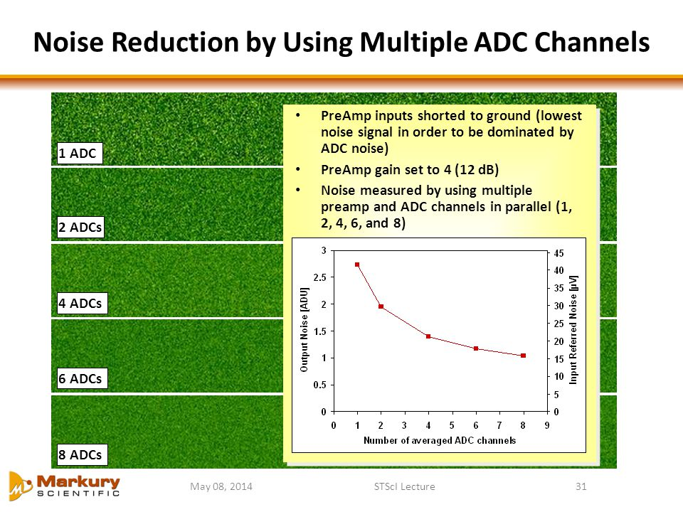 May 08, 2014STScI Lecture31 Noise Reduction by Using Multiple ADC Channels 1 ADC 2 ADCs 4 ADCs 6 ADCs 8 ADCs PreAmp inputs shorted to ground (lowest n