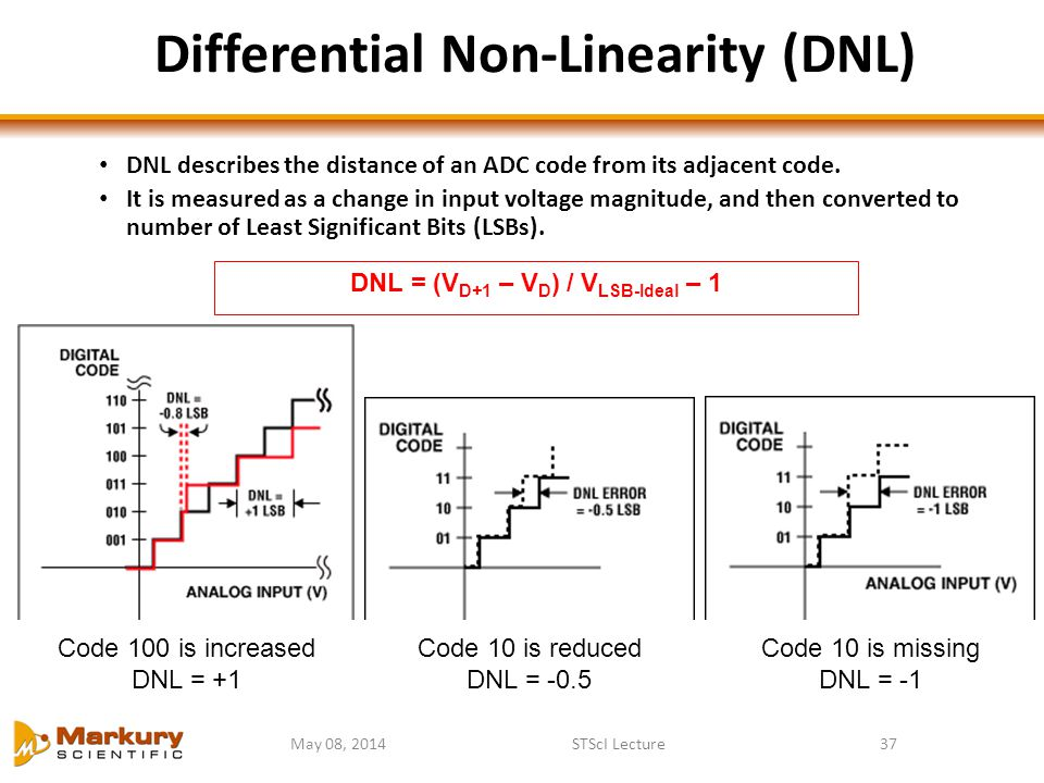 May 08, 2014STScI Lecture37 Differential Non-Linearity (DNL) DNL = (V D+1 – V D ) / V LSB-Ideal – 1 Code 10 is missing DNL = -1 Code 10 is reduced DNL