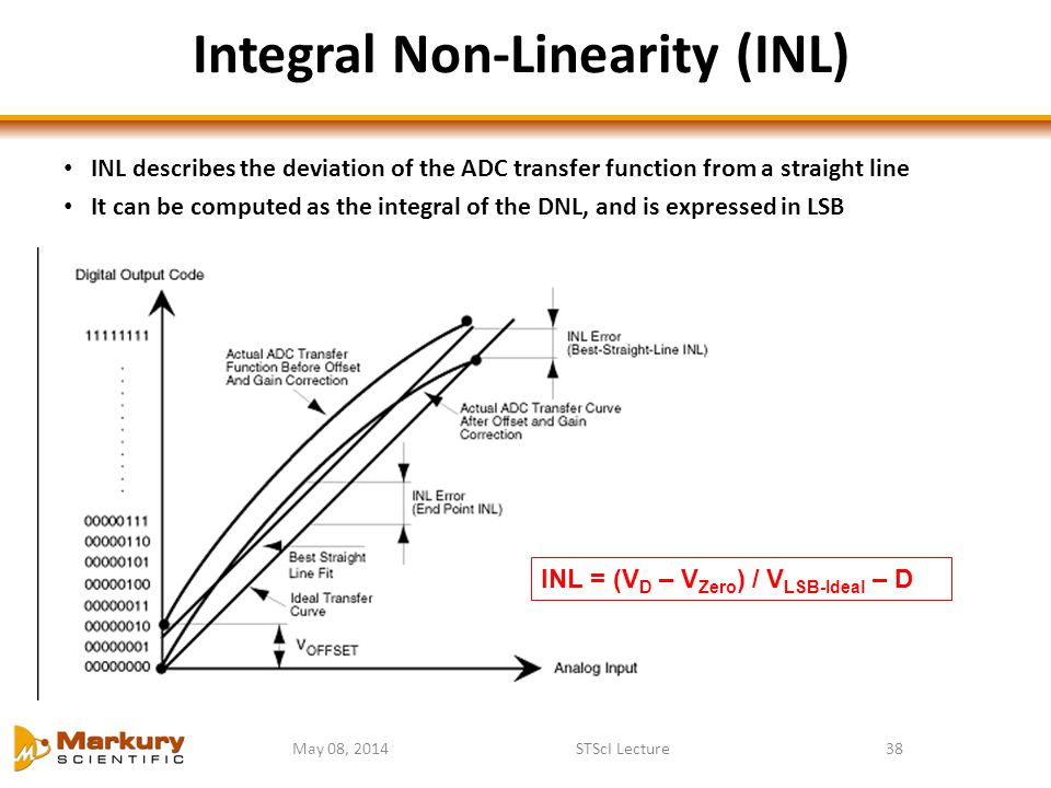 May 08, 2014STScI Lecture38 Integral Non-Linearity (INL) INL describes the deviation of the ADC transfer function from a straight line It can be compu