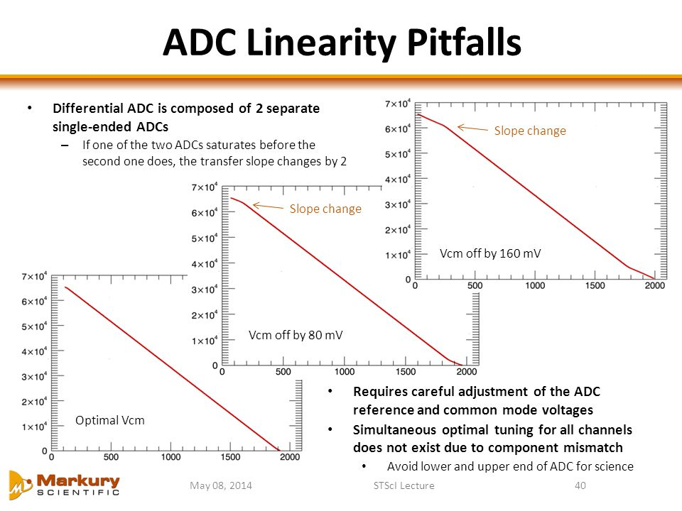 May 08, 2014STScI Lecture40 ADC Linearity Pitfalls Optimal Vcm Vcm off by 80 mV Vcm off by 160 mV Differential ADC is composed of 2 separate single-en