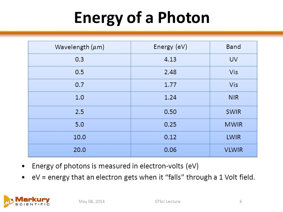 "Energy of a Photon May 08, 2014STScI Lecture6 Energy of photons is measured in electron-volts (eV) eV = energy that an electron gets when it ""falls"" t"