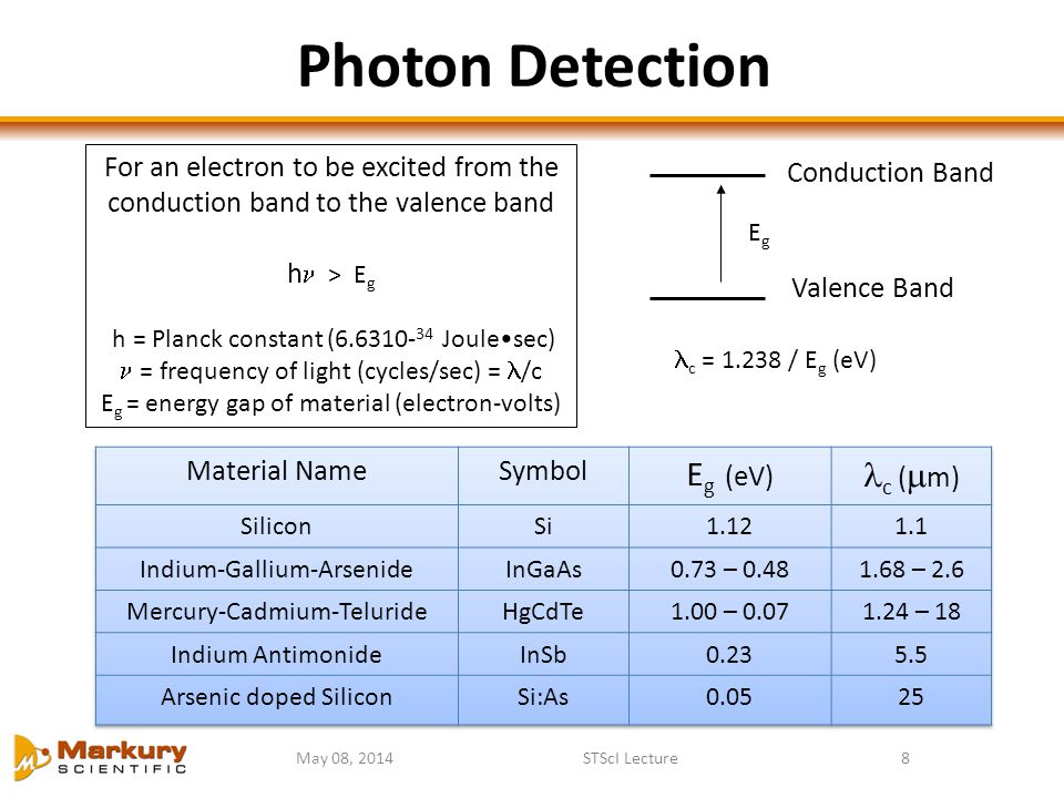 Photon Detection May 08, 2014STScI Lecture8 Conduction Band Valence Band EgEg For an electron to be excited from the conduction band to the valence ba