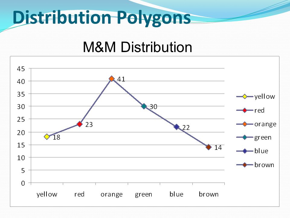 Distribution Polygons M&M Distribution