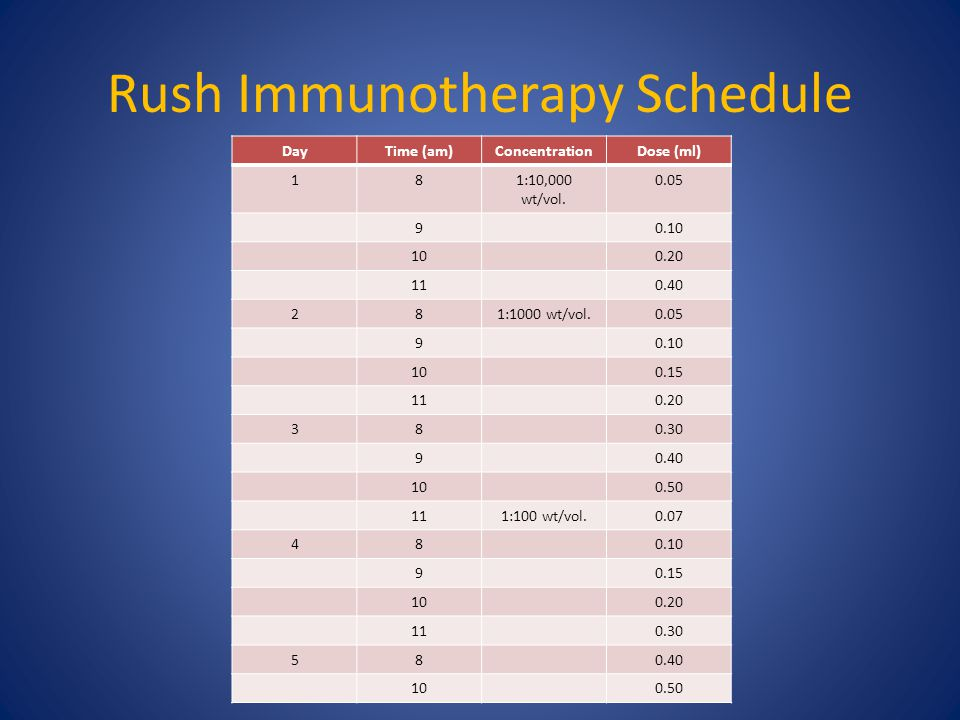 Rush Immunotherapy Schedule DayTime (am)ConcentrationDose (ml) 181:10,000 wt/vol.