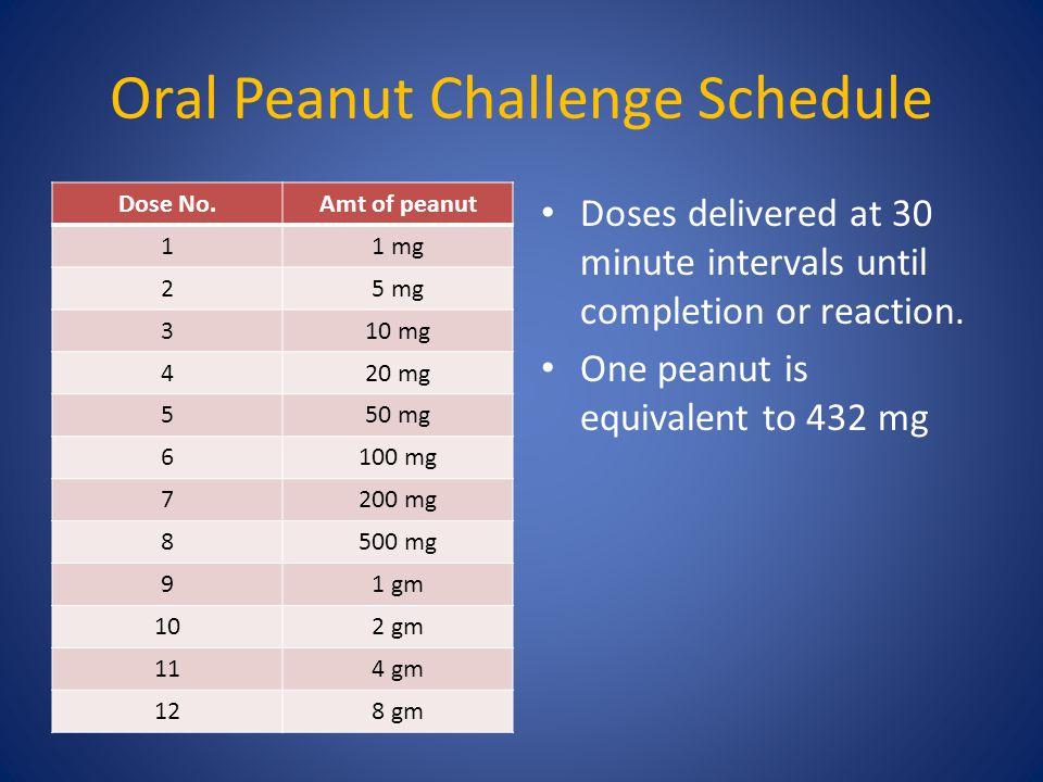 Oral Peanut Challenge Schedule Dose No.Amt of peanut 11 mg 25 mg 310 mg 420 mg 550 mg 6100 mg 7200 mg 8500 mg 91 gm 102 gm 114 gm 128 gm Doses deliver