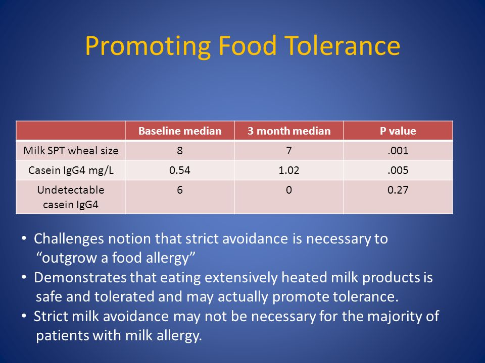 Promoting Food Tolerance Baseline median3 month medianP value Milk SPT wheal size87.001 Casein IgG4 mg/L0.541.02.005 Undetectable casein IgG4 600.27 C