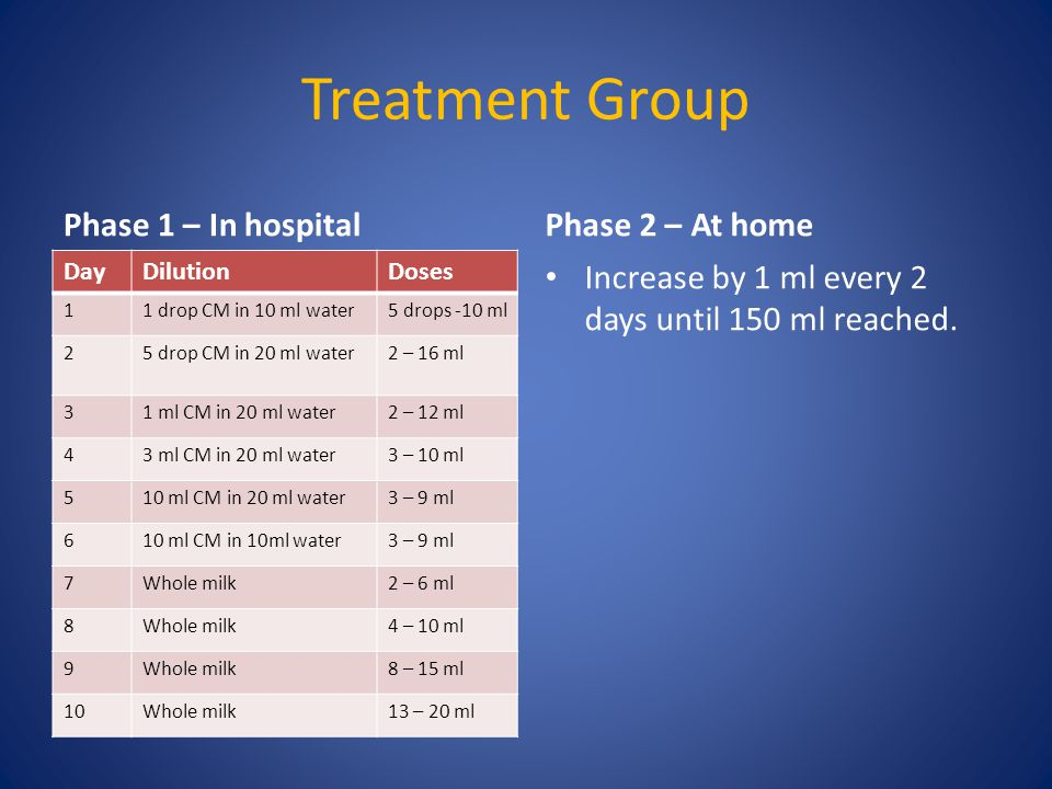 Treatment Group Phase 1 – In hospital DayDilutionDoses 11 drop CM in 10 ml water5 drops -10 ml 25 drop CM in 20 ml water2 – 16 ml 31 ml CM in 20 ml water2 – 12 ml 43 ml CM in 20 ml water3 – 10 ml 510 ml CM in 20 ml water3 – 9 ml 610 ml CM in 10ml water3 – 9 ml 7Whole milk2 – 6 ml 8Whole milk4 – 10 ml 9Whole milk8 – 15 ml 10Whole milk13 – 20 ml Phase 2 – At home Increase by 1 ml every 2 days until 150 ml reached.