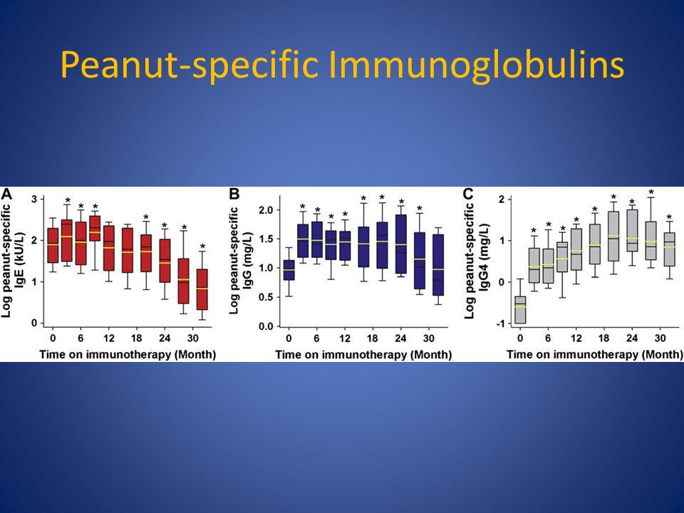Peanut-specific Immunoglobulins