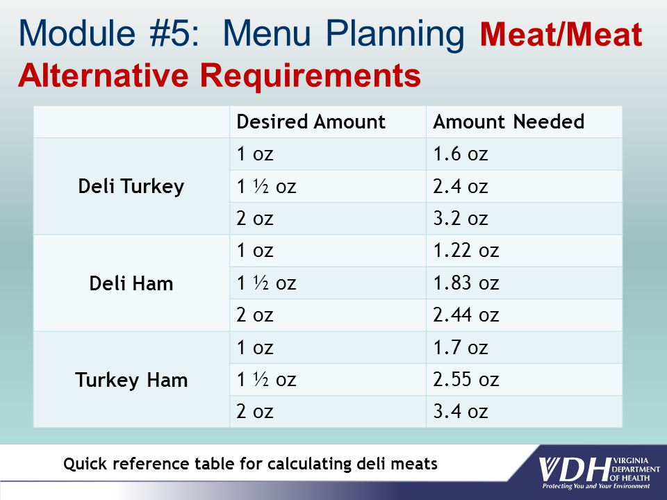 Module #5: Menu Planning Meat/Meat Alternative Requirements Desired AmountAmount Needed Deli Turkey 1 oz1.6 oz 1 ½ oz2.4 oz 2 oz3.2 oz Deli Ham 1 oz1.22 oz 1 ½ oz1.83 oz 2 oz2.44 oz Turkey Ham 1 oz1.7 oz 1 ½ oz2.55 oz 2 oz3.4 oz Quick reference table for calculating deli meats