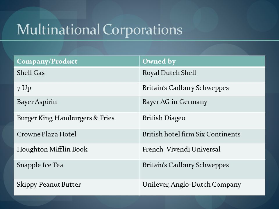 Multinational Corporations Company/ProductOwned by Shell GasRoyal Dutch Shell 7 UpBritain's Cadbury Schweppes Bayer AspirinBayer AG in Germany Burger