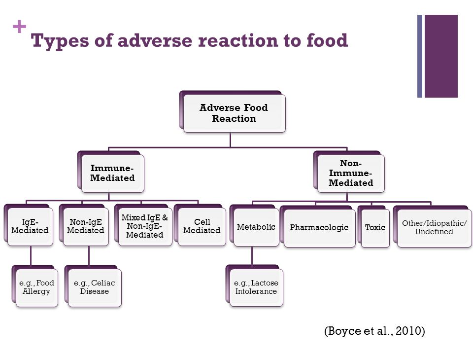 + Types of adverse reaction to food (Boyce et al., 2010)
