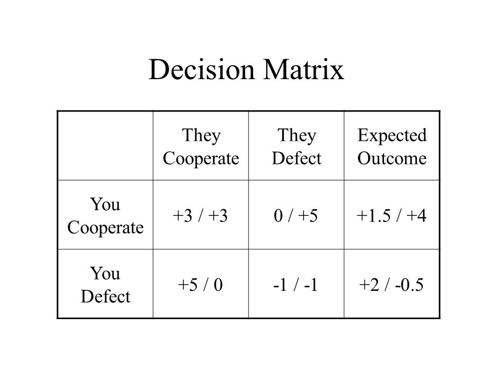 Decision Matrix They Cooperate They Defect Expected Outcome You Cooperate +3 / +30 / +5+1.5 / +4 You Defect +5 / 0-1 / -1+2 / -0.5