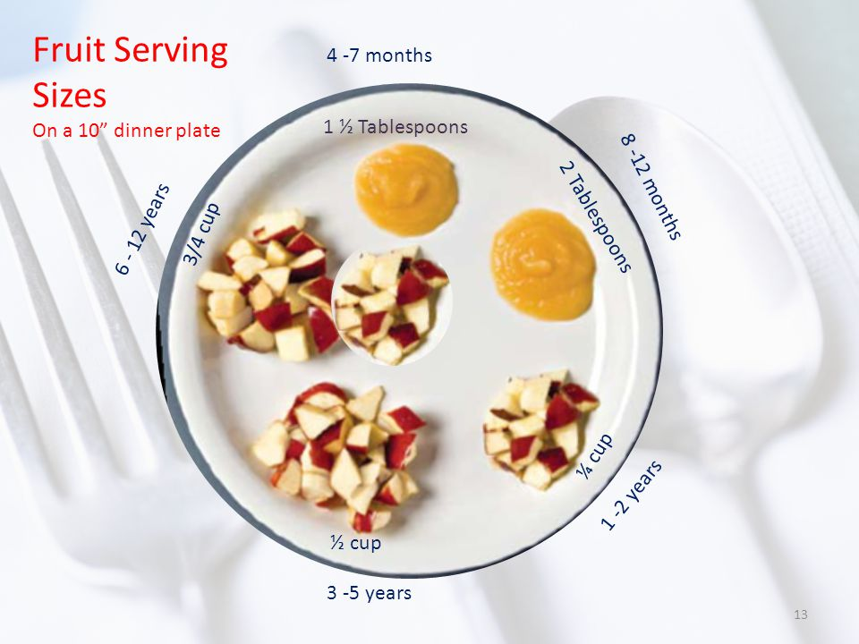 Fruit Serving Sizes On a 10 dinner plate 4 -7 months 1 ½ Tablespoons 8 -12 months 2 Tablespoons 1 -2 years ½ cup ¼ cup 3 -5 years 6 - 12 years 3/4 cup 13