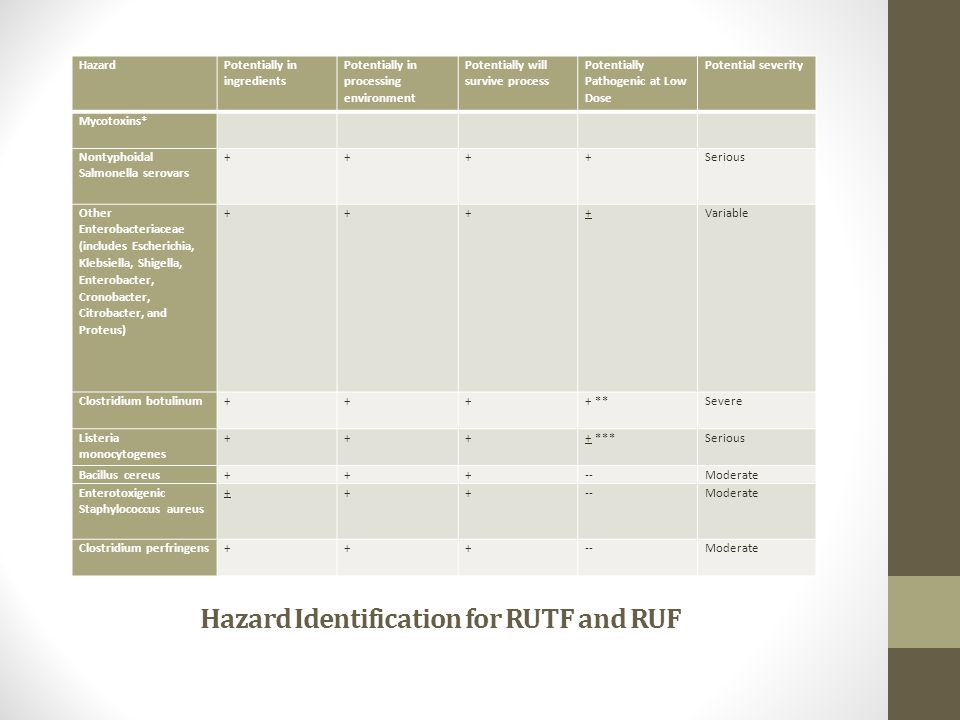 RUTF Procurement Volume procured: 29,000 MT Number of suppliers used: 19 Portion sourced in Africa: 45% Destination: 44 countries Received in-kind: 1,200 MT (83% FFP)