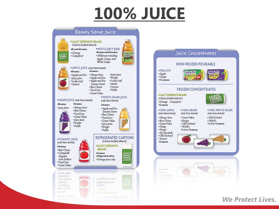 Currently list 'Least Expensive Brand' for Orange, Pineapple, Grapefruit, Tomato, and Vegetable JUICE
