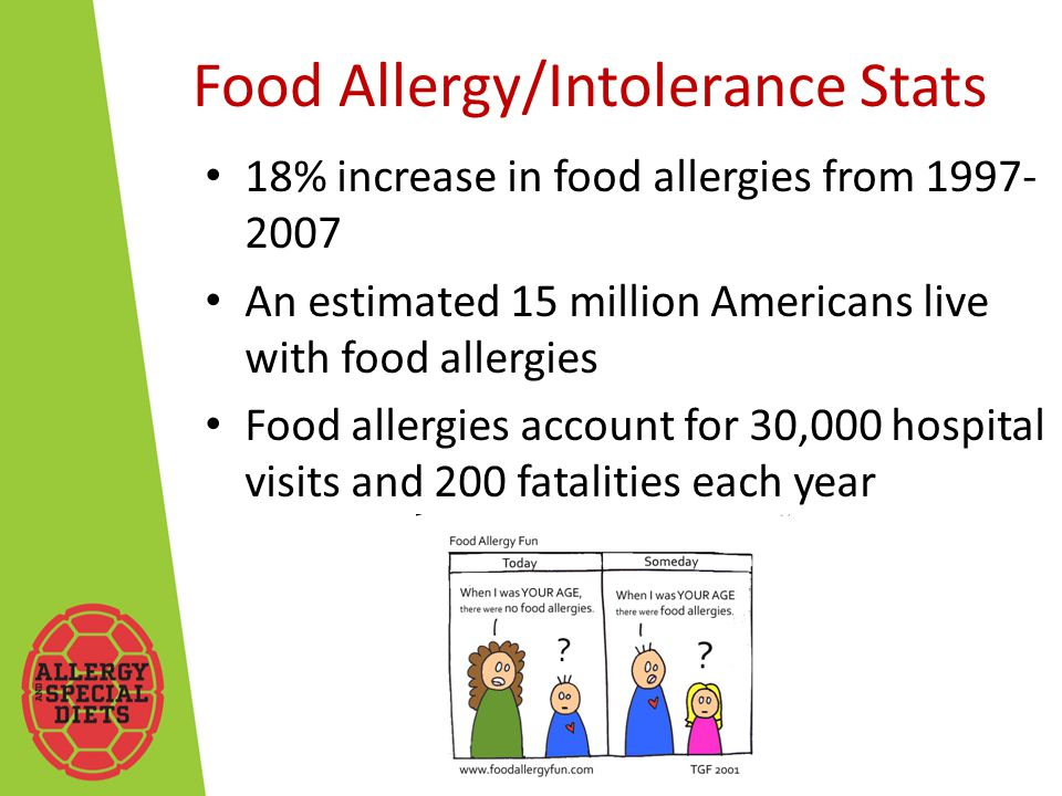 Food Allergy/Intolerance Stats 18% increase in food allergies from 1997- 2007 An estimated 15 million Americans live with food allergies Food allergies account for 30,000 hospital visits and 200 fatalities each year