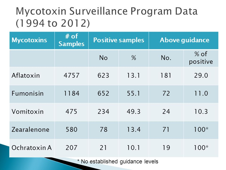 Mycotoxins # of Samples Positive samples Above guidance No%No.