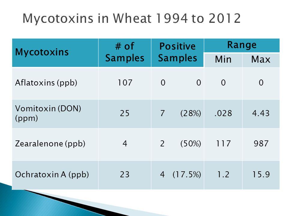 Mycotoxins # of Samples Positive Samples Range MinMax Aflatoxins (ppb)1070 00 Vomitoxin (DON) (ppm) 257 (28%).0284.43 Zearalenone (ppb)42 (50%)117987 Ochratoxin A (ppb)234 (17.5%)1.215.9