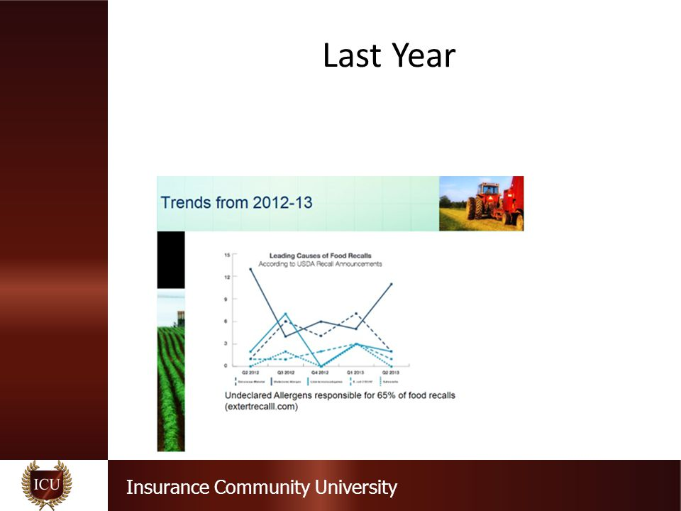 Insurance Community University Last Year