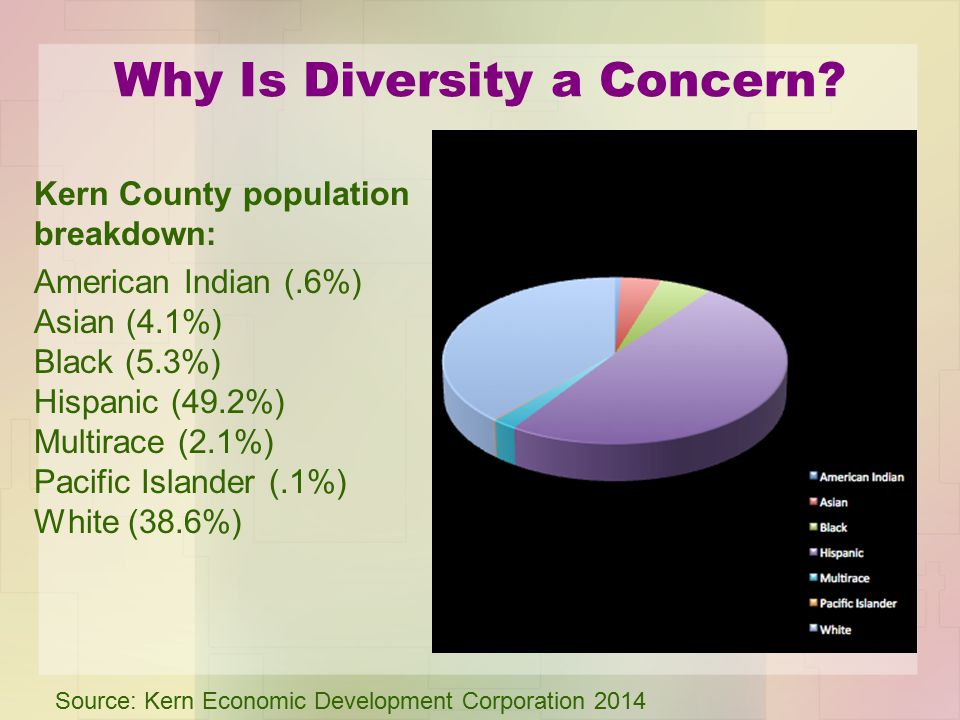 Why Is Diversity a Concern? Kern County population breakdown: American Indian (.6%) Asian (4.1%) Black (5.3%) Hispanic (49.2%) Multirace (2.1%) Pacifi