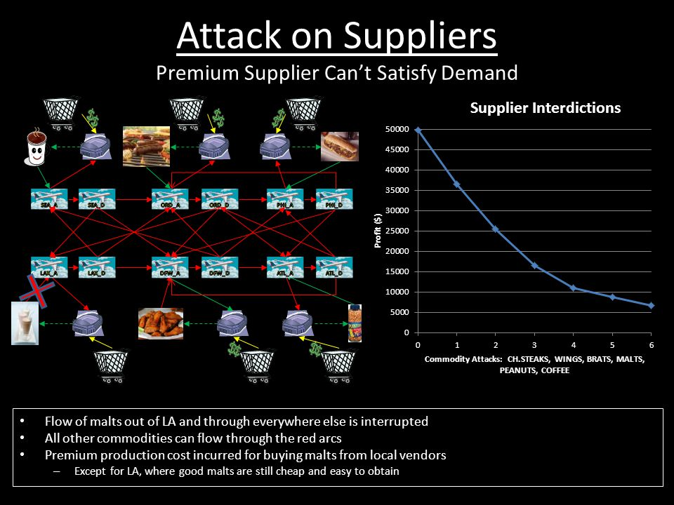 Attack on Suppliers Premium Supplier Can't Satisfy Demand Flow of malts out of LA and through everywhere else is interrupted All other commodities can flow through the red arcs Premium production cost incurred for buying malts from local vendors – Except for LA, where good malts are still cheap and easy to obtain