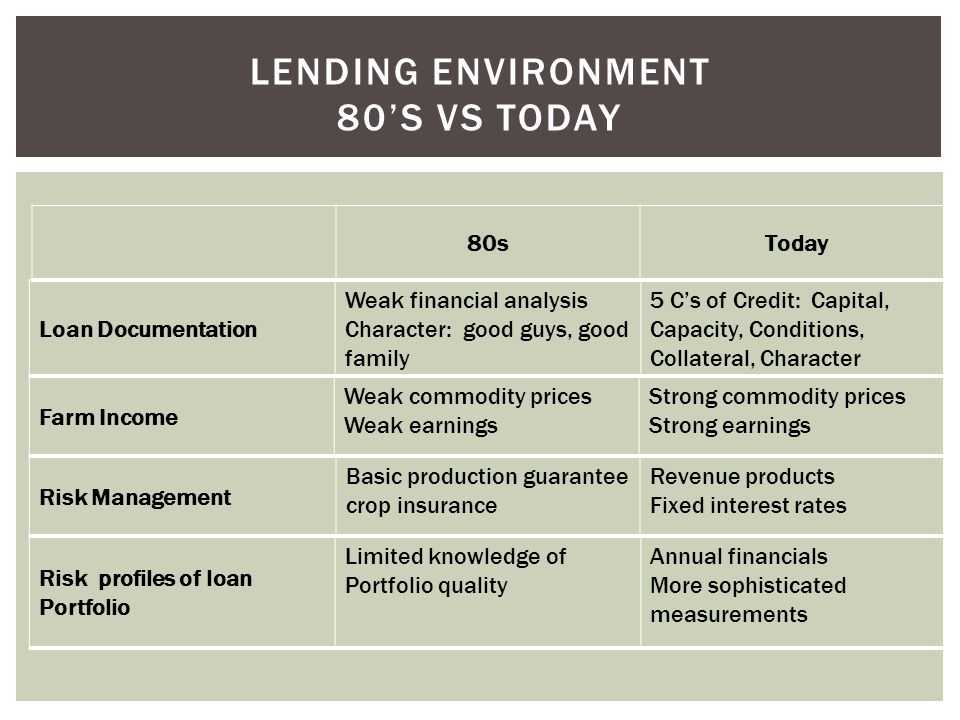 Loan Documentation Weak financial analysis Character: good guys, good family 5 C's of Credit: Capital, Capacity, Conditions, Collateral, Character LEN