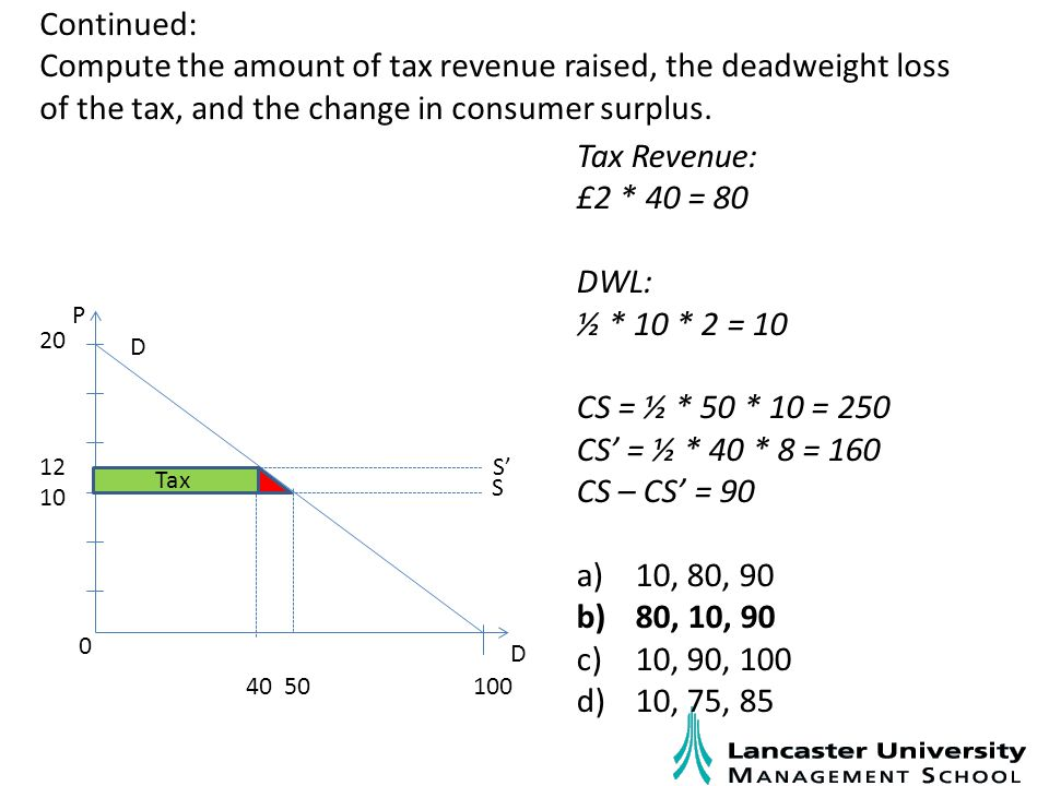 Continued: Compute the amount of tax revenue raised, the deadweight loss of the tax, and the change in consumer surplus.