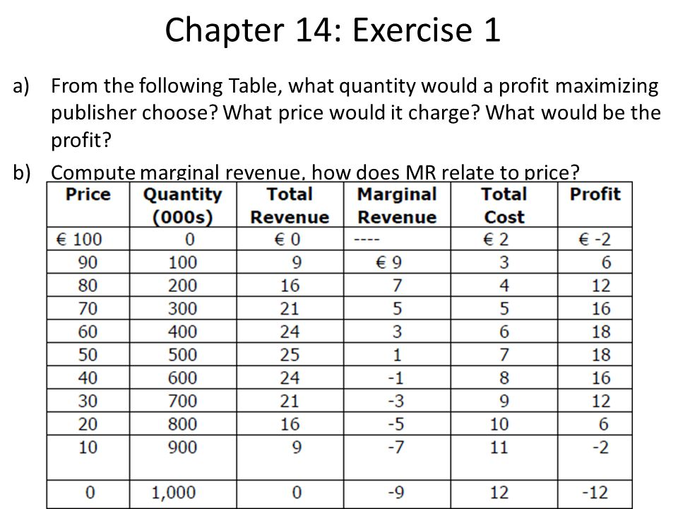 Chapter 14: Exercise 1 a)From the following Table, what quantity would a profit maximizing publisher choose.