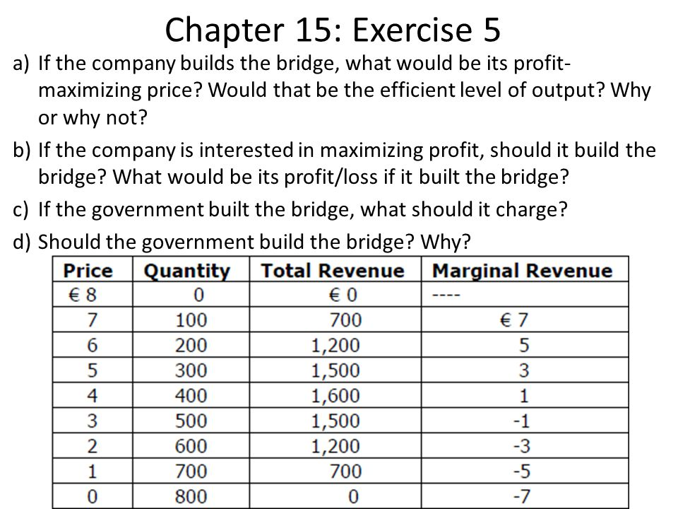 Chapter 15: Exercise 5 a)If the company builds the bridge, what would be its profit- maximizing price.