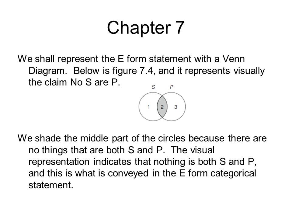 Chapter 7 We shall represent the E form statement with a Venn Diagram. Below is figure 7.4, and it represents visually the claim No S are P. We shade