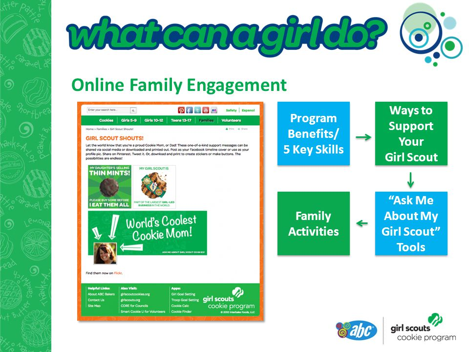 Online Family Engagement Program Benefits/ 5 Key Skills Ways to Support Your Girl Scout Family Activities Ask Me About My Girl Scout Tools Ask Me About My Girl Scout Tools