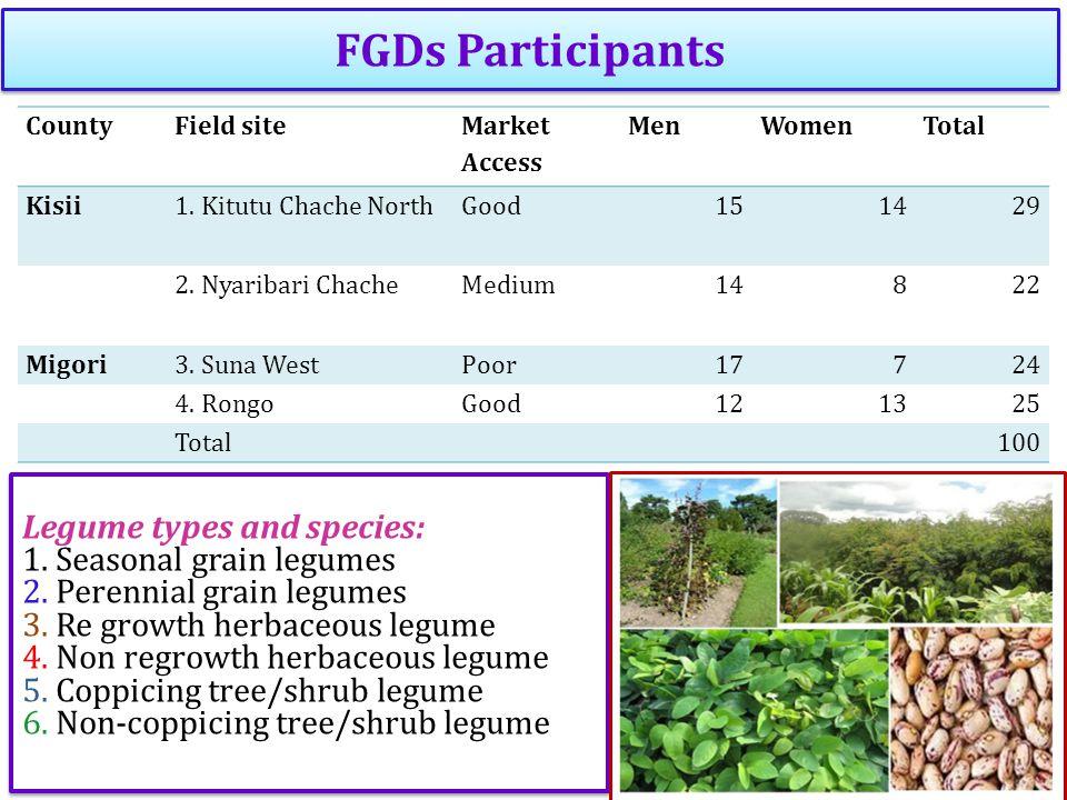 FGDs Participants CountyField site Market Access MenWomenTotal Kisii1. Kitutu Chache NorthGood151429 2. Nyaribari ChacheMedium14822 Migori3. Suna West