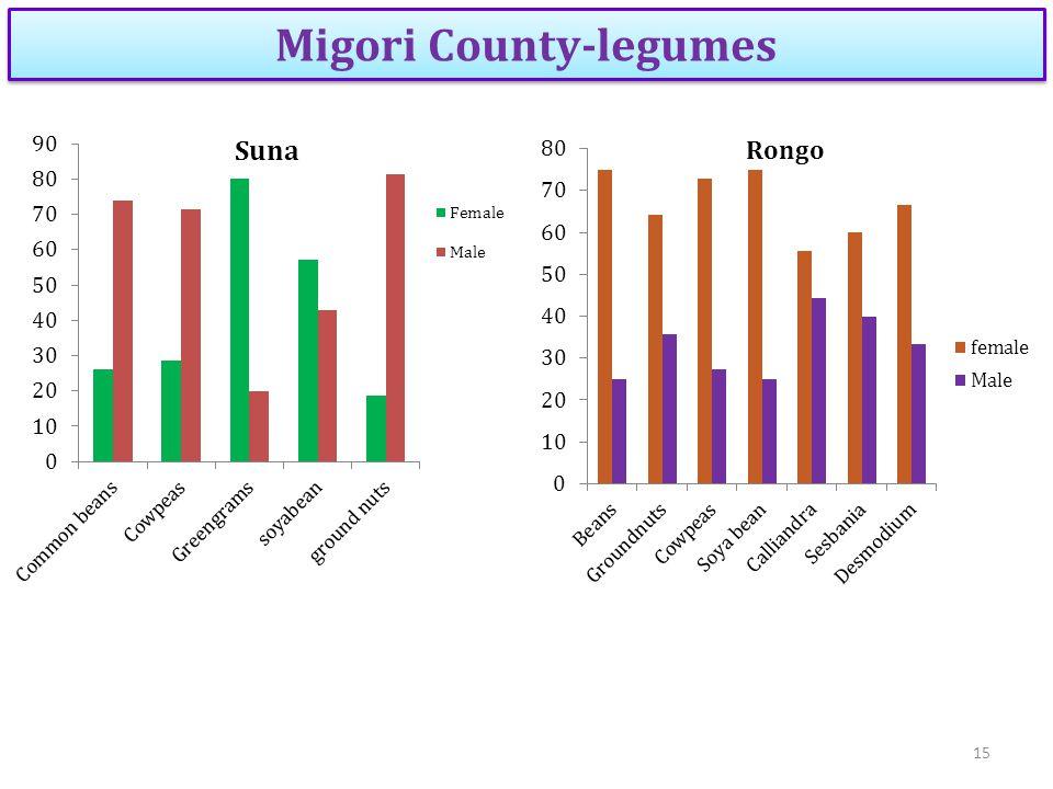 Migori County-legumes 15