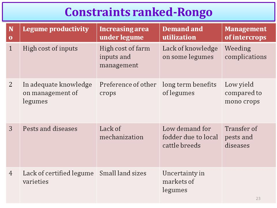 Constraints ranked-Rongo NoNo Legume productivityIncreasing area under legume Demand and utilization Management of intercrops 1High cost of inputsHigh
