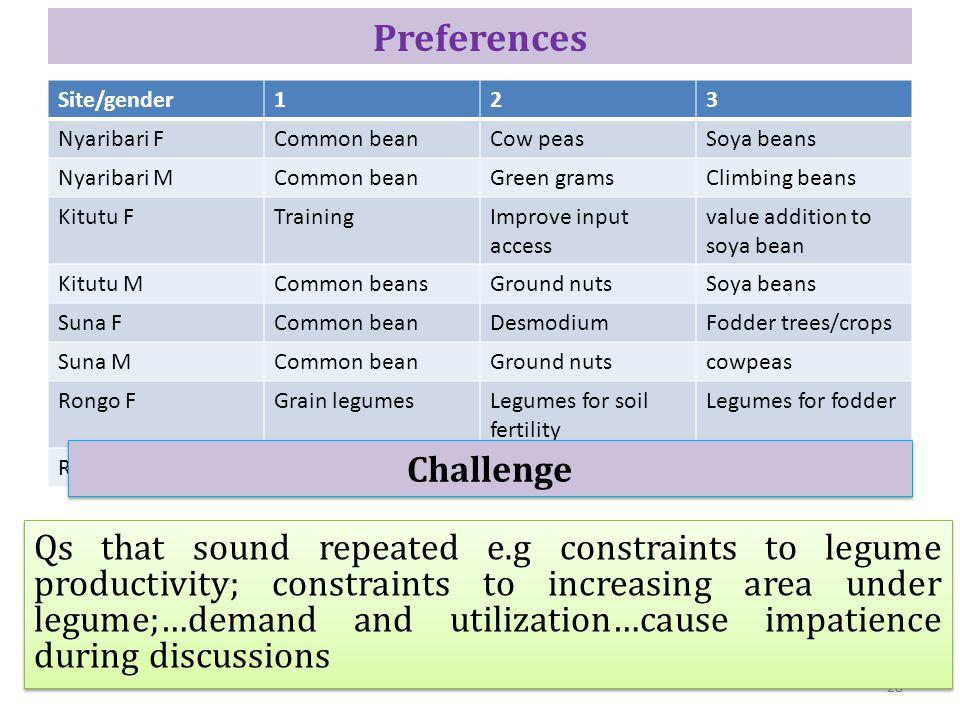 Preferences Site/gender123 Nyaribari FCommon beanCow peasSoya beans Nyaribari MCommon beanGreen gramsClimbing beans Kitutu FTrainingImprove input acce