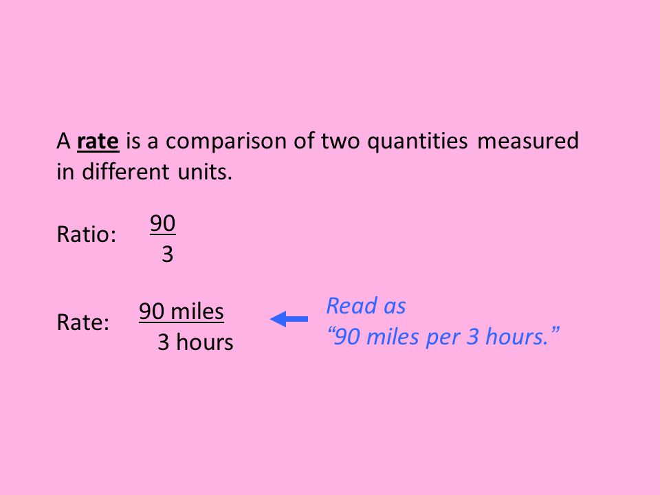 """Ratio: 90 3 Rate: 90 miles 3 hours Read as """"90 miles per 3 hours."""" A rate is a comparison of two quantities measured in different units."""