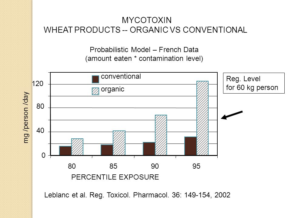 MYCOTOXIN WHEAT PRODUCTS -- ORGANIC VS CONVENTIONAL 0 40 80 120 80859095 PERCENTILE EXPOSURE mg /person /day conventional organic Probabilistic Model – French Data (amount eaten * contamination level) Leblanc et al.