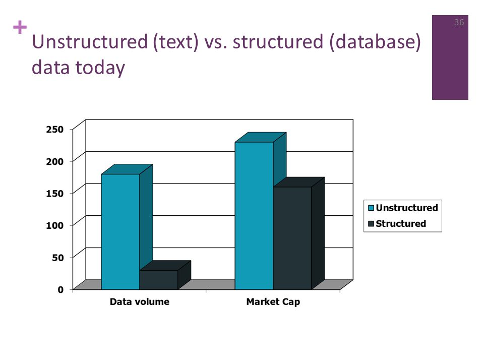 + Unstructured (text) vs. structured (database) data today 36