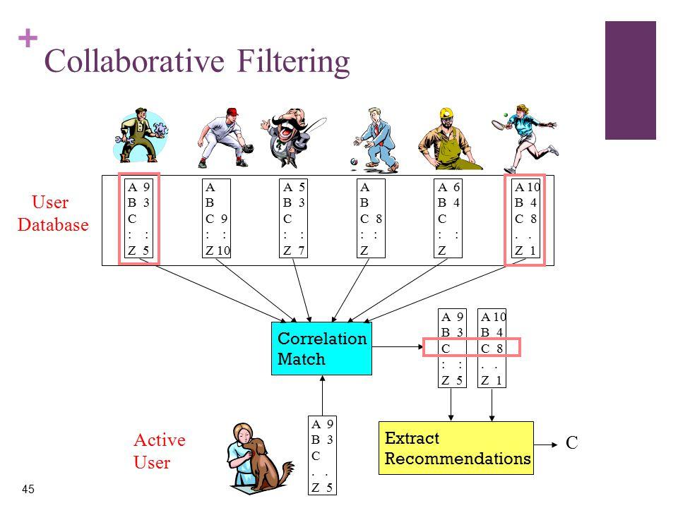 + 45 Collaborative Filtering A 9 B 3 C : Z 5 A B C 9 : Z 10 A 5 B 3 C : Z 7 A B C 8 : Z A 6 B 4 C : Z A 10 B 4 C 8.
