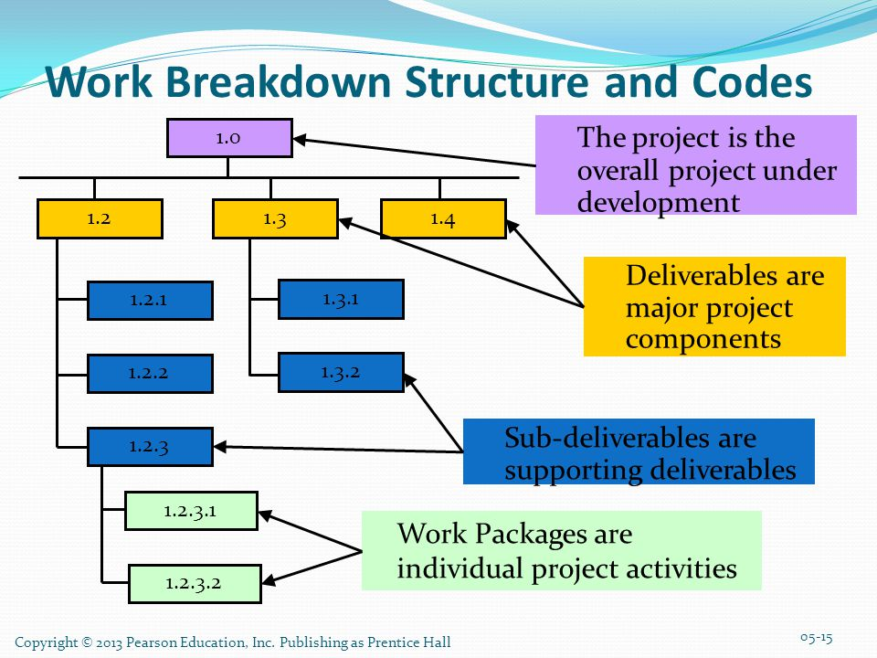 Copyright © 2013 Pearson Education, Inc. Publishing as Prentice Hall Work Breakdown Structure and Codes Work Packages are individual project activitie