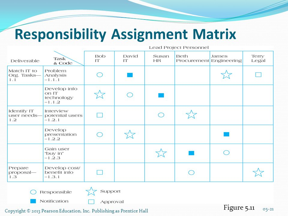 Copyright © 2013 Pearson Education, Inc. Publishing as Prentice Hall Responsibility Assignment Matrix 05-21 Figure 5.11